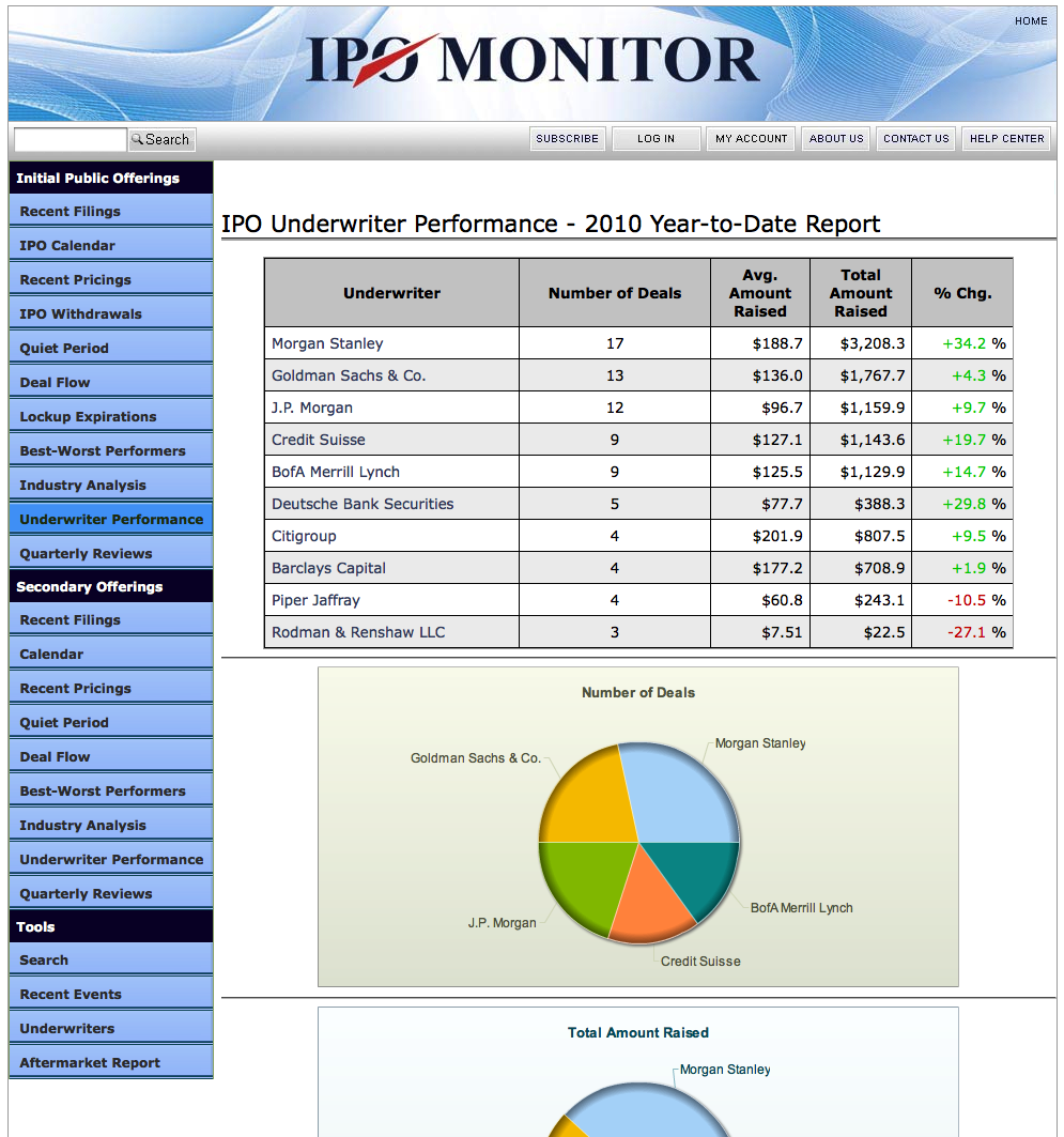 Underwriter Performance Reports